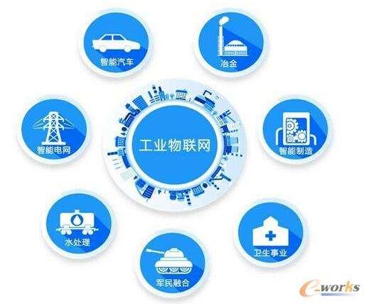 中国工业物联网平台之战打响,IT巨头争相布局