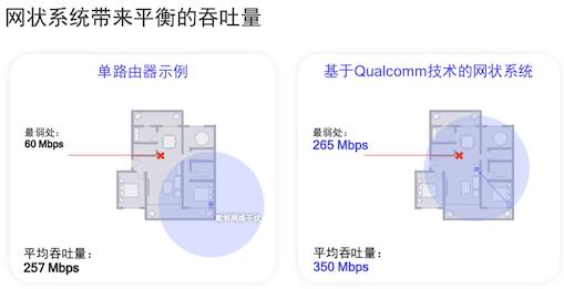 高通要让网状网络拥抱更多中国家庭