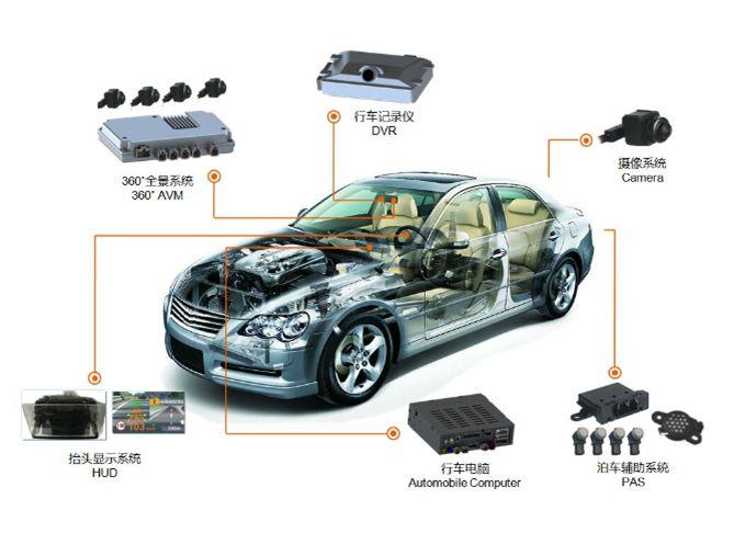 看好汽车电子,芯驰科技获数亿Pre-A轮融资